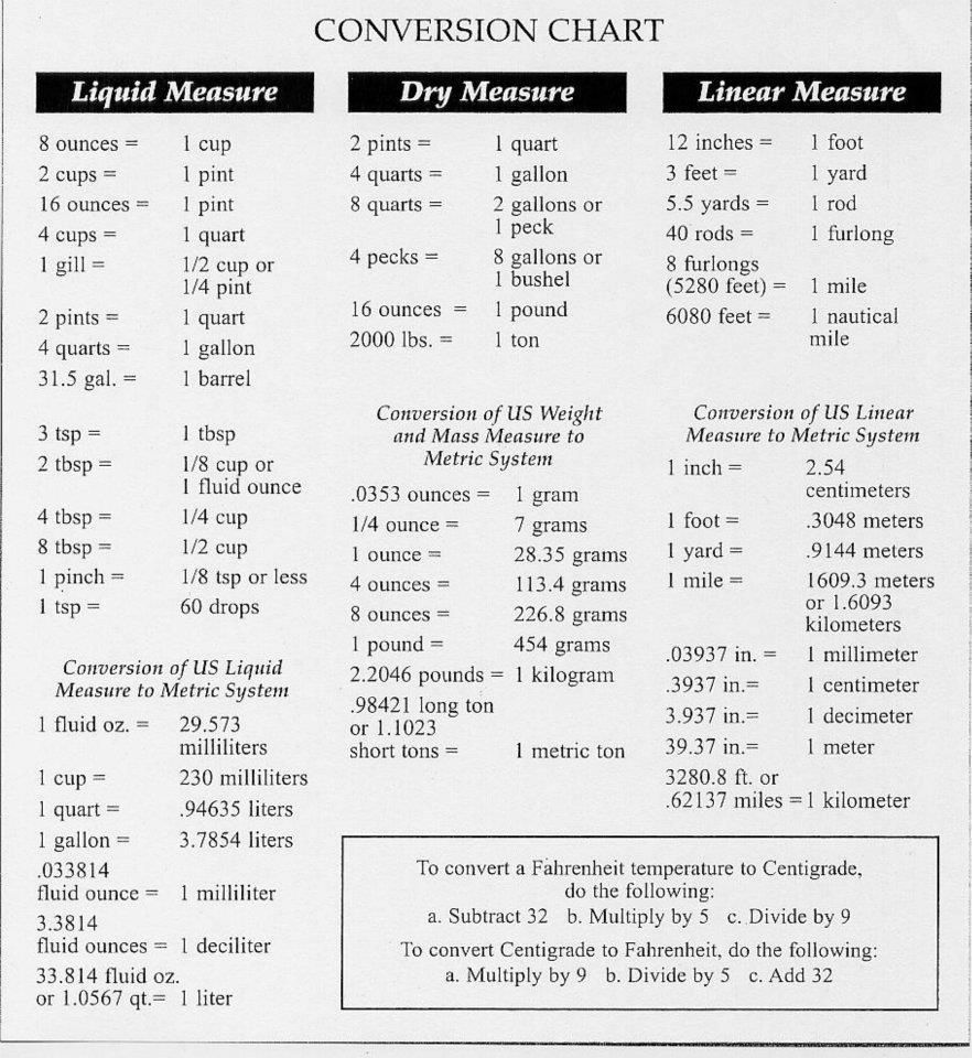 Dry ingredient conversion chart useful conversion chart dry ingredient conversion chart useful conversion chart nvjuhfo Image collections