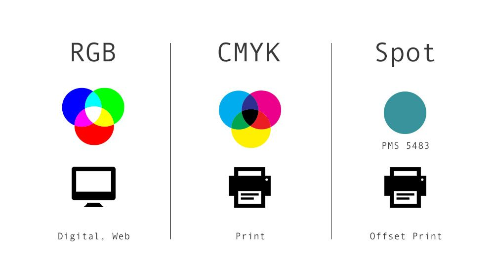 Cmyk Vs Rgb  Google Search  Indesign