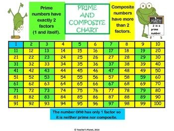 Free Prime And Composite Chart 4 Oa B 4prime Numbers Can Be Tricky For Students To Learn Use This Help Them Understand Identify