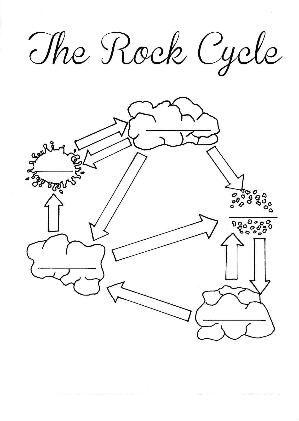 The Rock Cycle Blank Worksheet  Fill in as you talk about or go through the rock cycle using