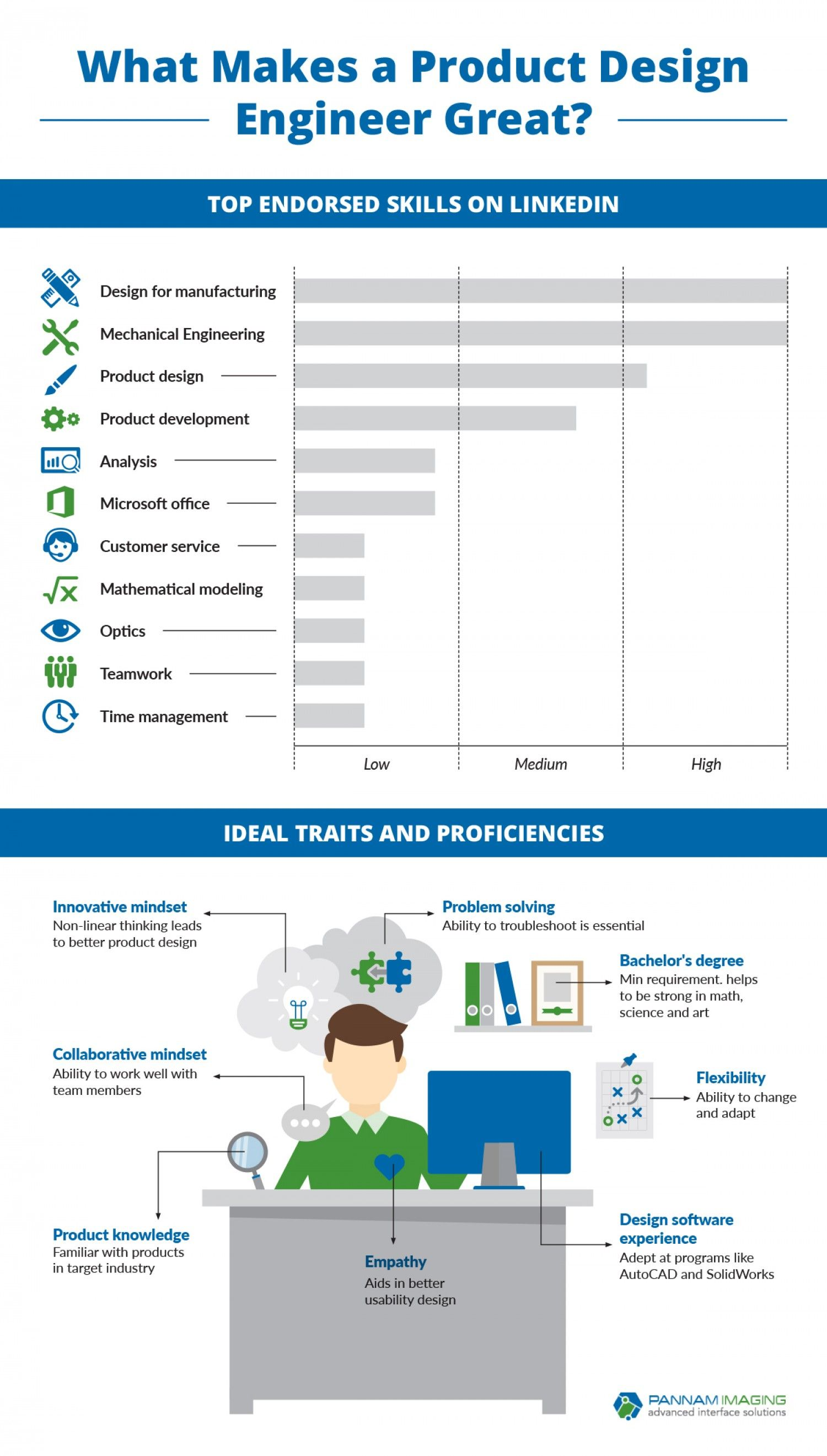 What Makes A Product Design Engineer Great Infographic Skills Productdesigner Engineer Topskills Linkedin Hu Engineering Design Engineering Infographic