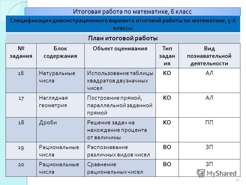 Скачать белорусский решебник гдз рабочая тетрадь по информатике 9 класс л.г овчинникова