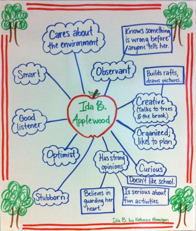 Could use for the Character Traits of Johnny Appleseed | A is for ...