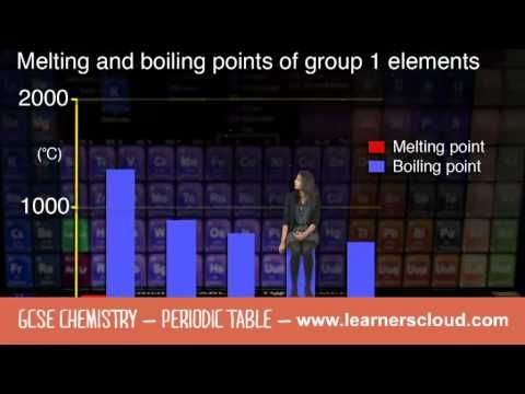 GCSE Chemistry module Periodic Table By the end of this topic you - new periodic table another name for group