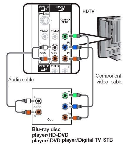 Electrical Wiring Hdtv Component Hookup Digital Tv Wiring Diagram 94 Diagrams Digital Tv Wiri Video Connections Electronic Circuit Design Home Theater Wiring