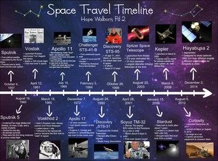 the timeline of the planets - photo #24