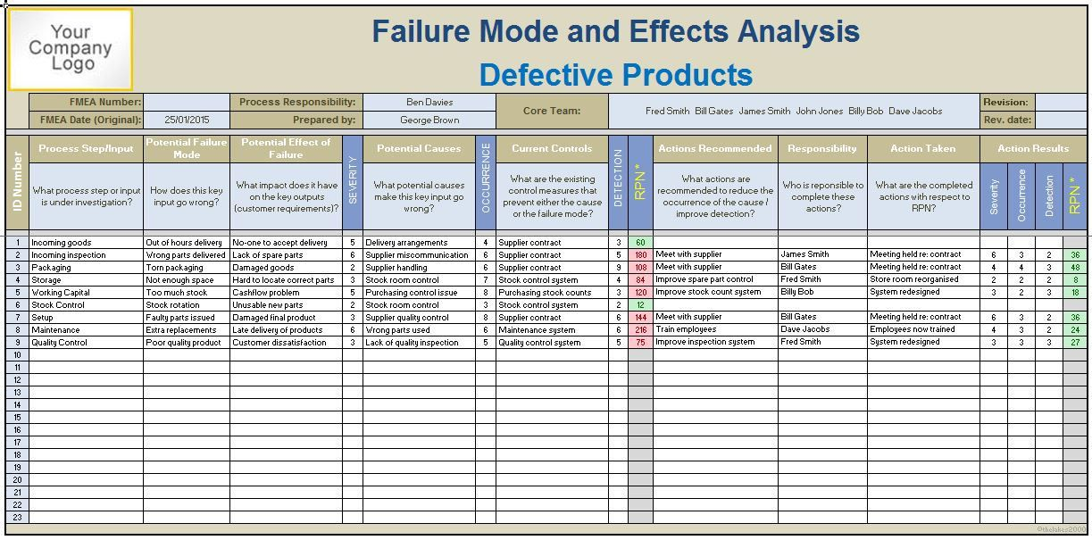 failure mode amp effects analysis fmea excel template