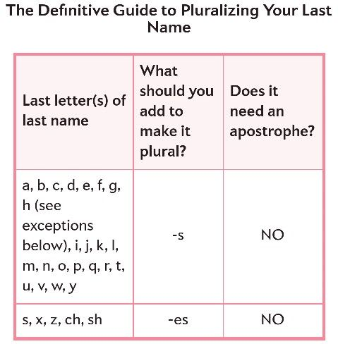 how to make last names plural first christmas married glitter ornaments math school - Plural Of Christmas