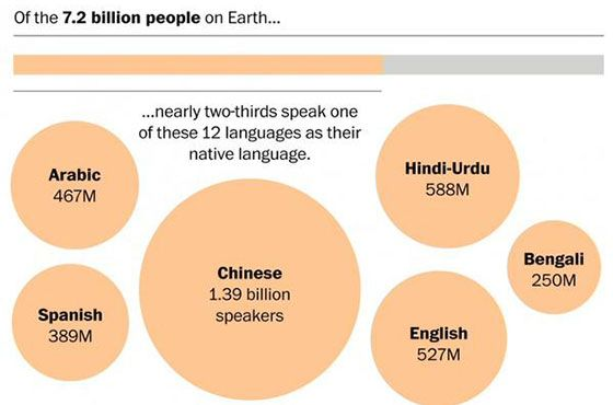 UrduHindi The Second Most Spoken Language In The World Travel - List of most spoken languages in the world