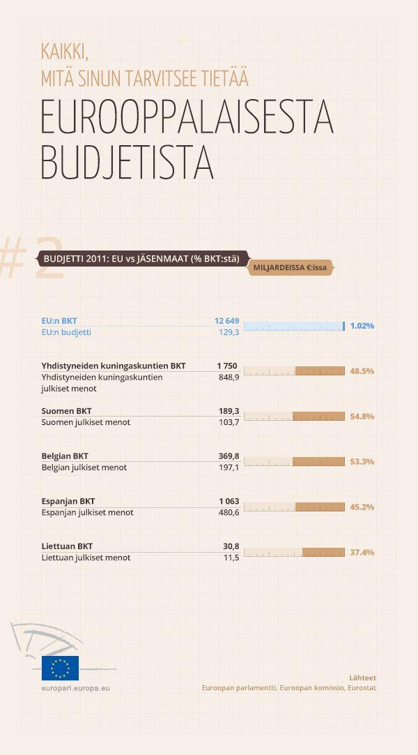 EU:n budjetti verrattuna jäsenmaiden julkisiin menoihin.