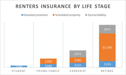 Why Is General Insurance So Famous Renters Insurance Renter