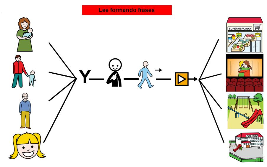 CONSTRUCCIÓN DE FRASES: ¿QUIÉN ES? + ¿QUÉ HACE? + ¿A DÓNDE?  Cuadernillo para trabajar la construcción de frases con esta estructura, hac...