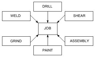 Image Result For Fixed Position Layout Diagram Diagram Layout Positivity