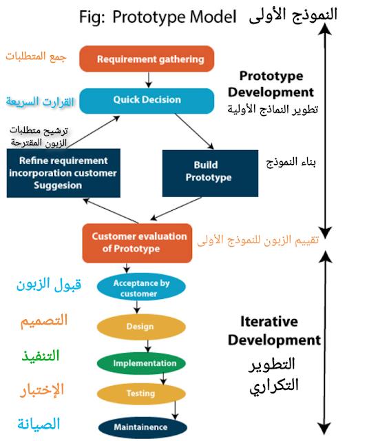 نموذج تطوير البرمجيات الأولي البرتوتايب Sdlc Software Prototype Model Design Development Evaluation