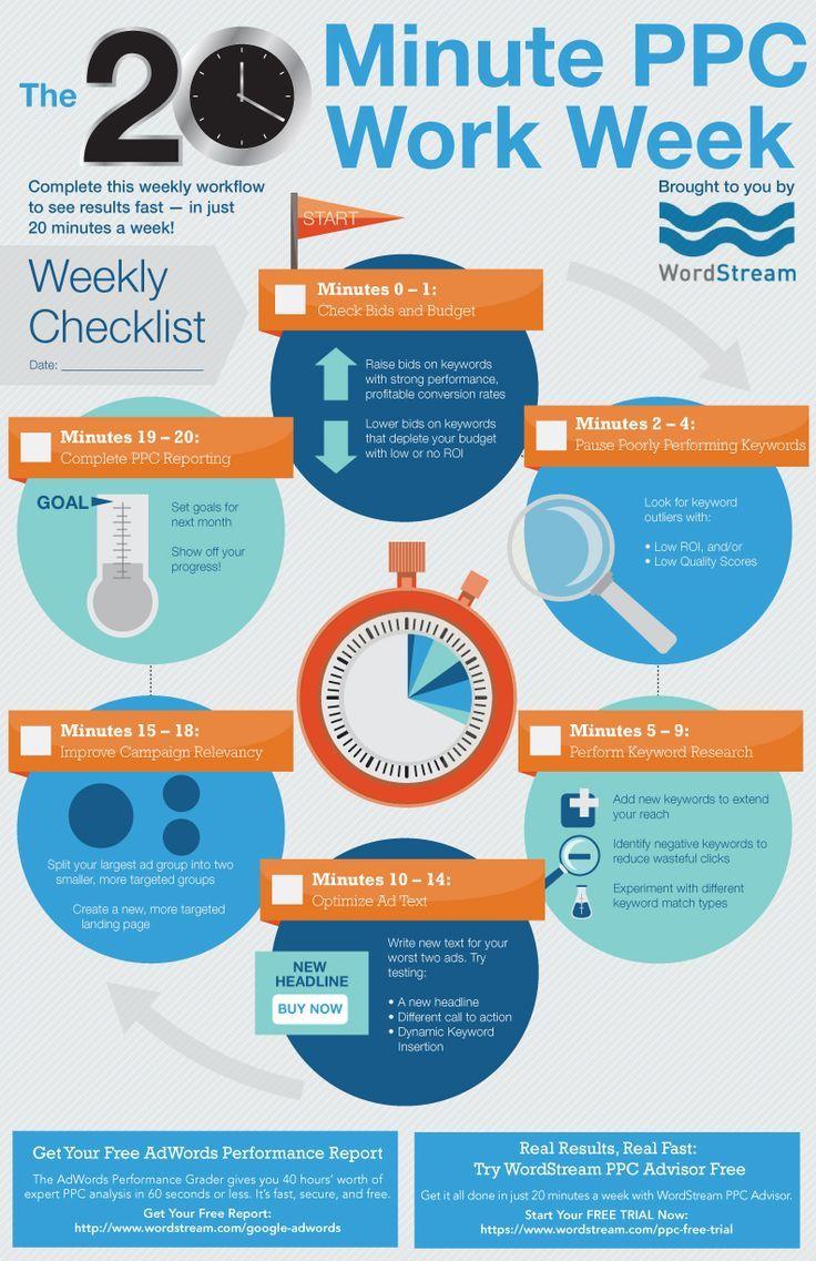 The 20 Minute Ppc Work Week Weekly Checklist Download Estrategia De Marketing Digital Estrategias De Marketing Marketing