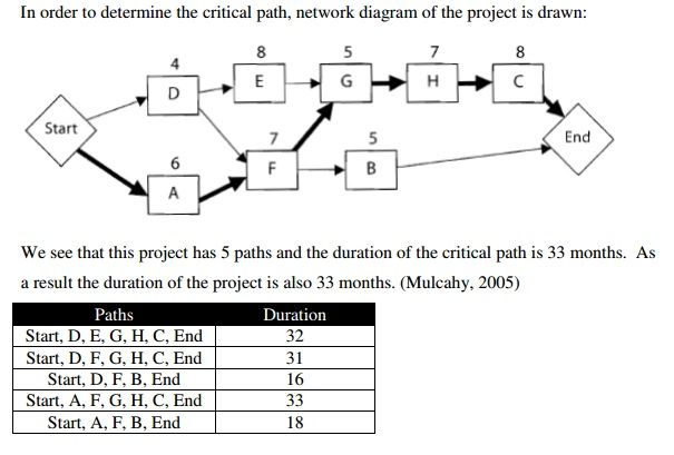 Mastering The Basics Of Project Management The Critical Path