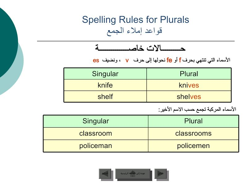 قواعد إملاء الجمع English Prepositions English Collocations Spelling Rules