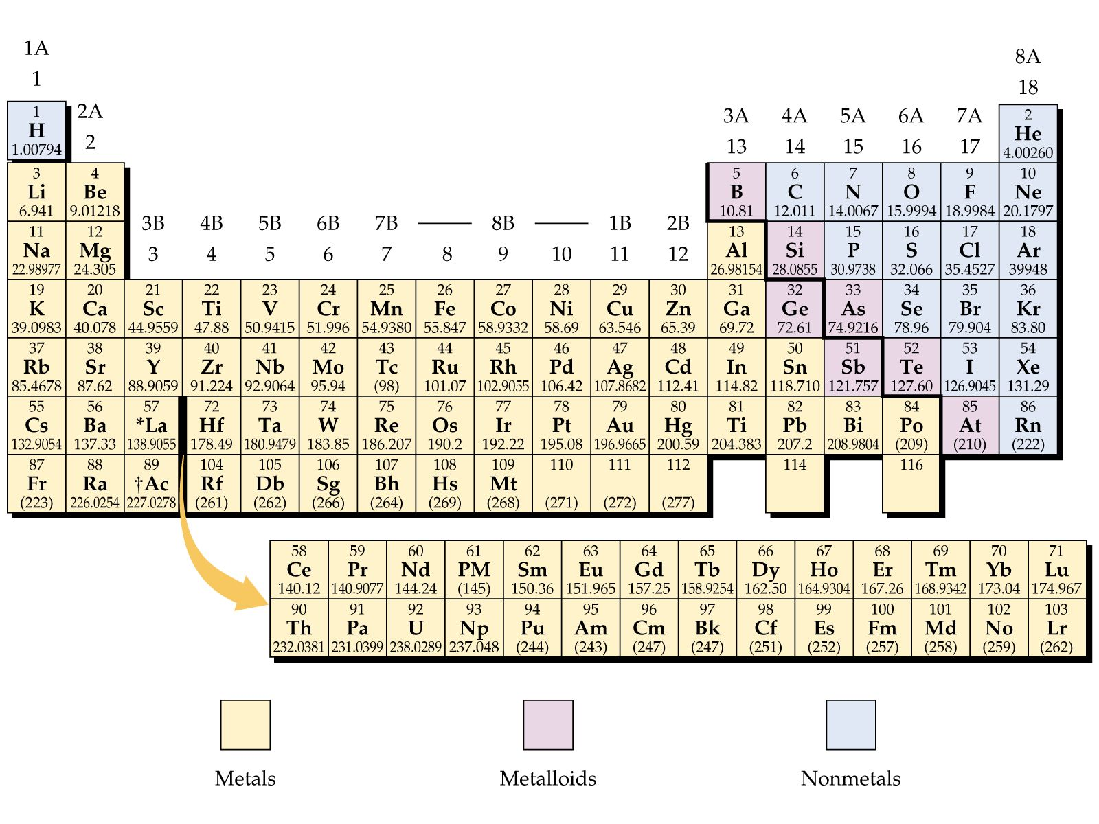 Chemical Properties Of Metals On The Periodic Table