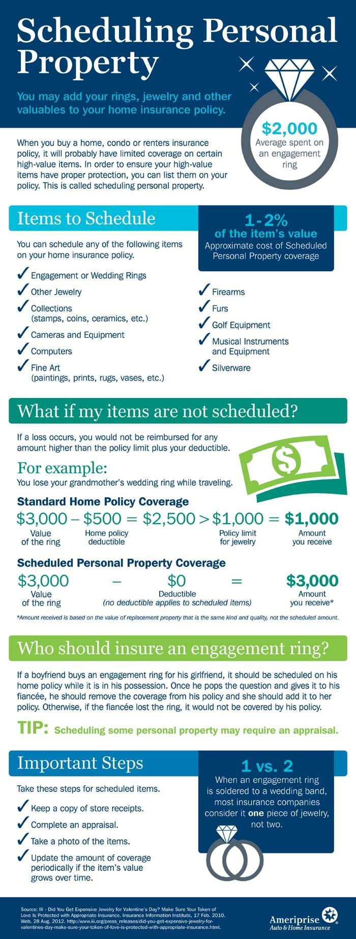 Infographic Homeowners Insurance Coverage Personal Property