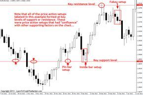 Forex trading price movements