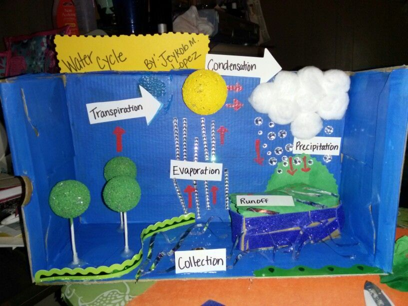 3D Water Cycle Science Project by Jeykob Lopez 3rd Grade ...
