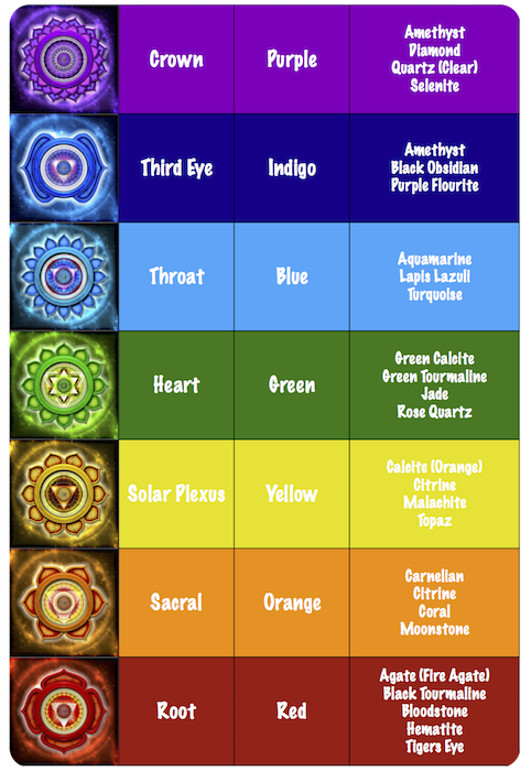 Chakra Healing Stones Chart Thank U For Reading Also