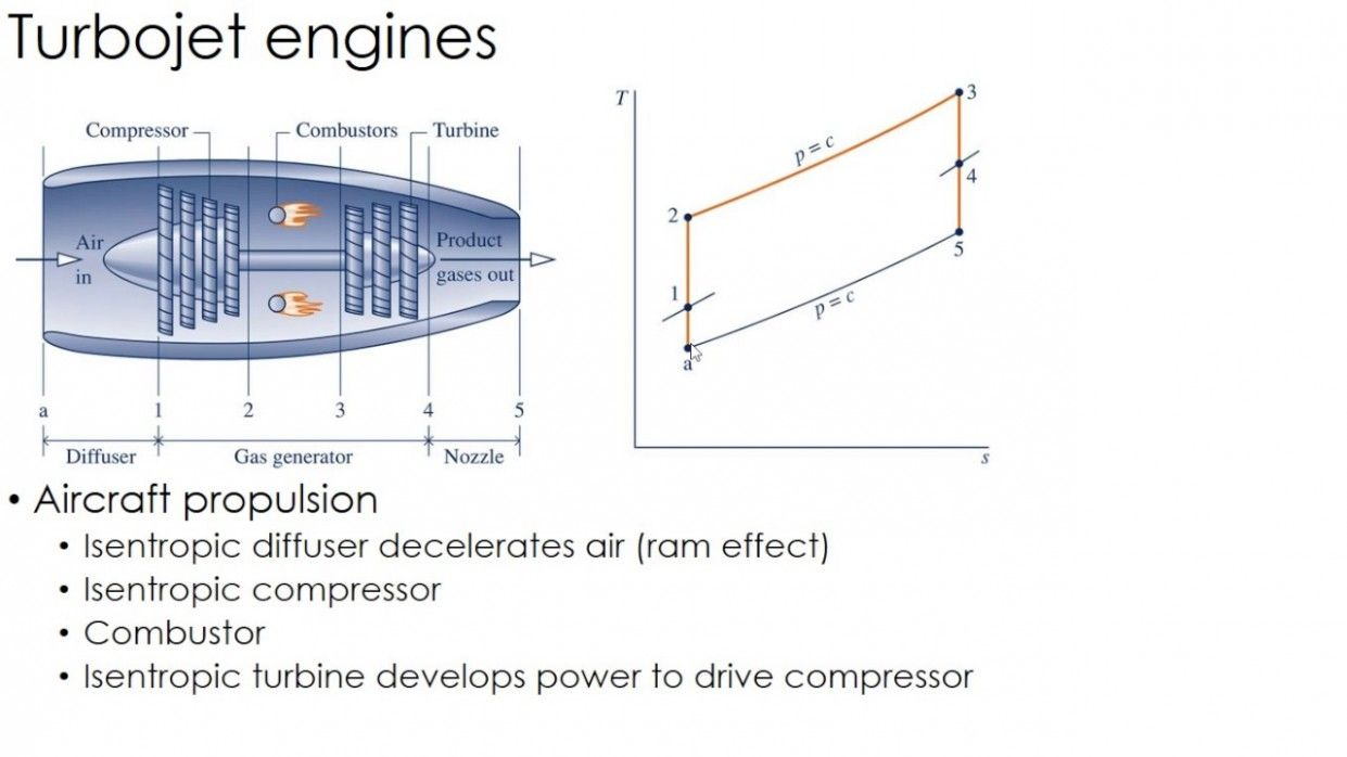 Jet Engine Pv Diagram Di 2020