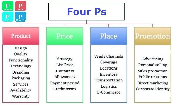 Pin By Liam Sullivan On Introduction To Marketing    Ps