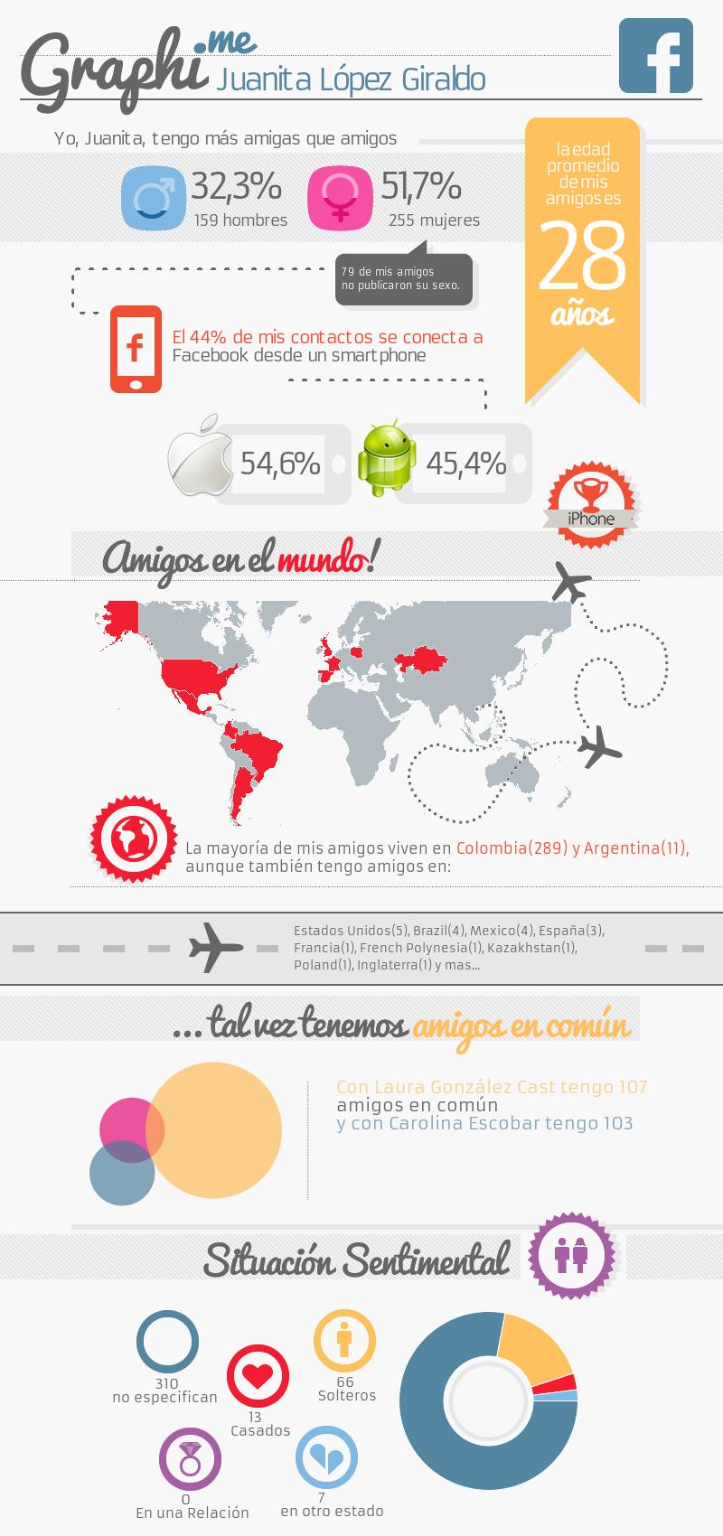 Graphi.me - Juanita López Giraldo