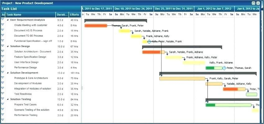 25 Financial Dashboard Template Daily Finance Excel Template Financia Excel Templates Project Management Project Management Templates Project Planning Template