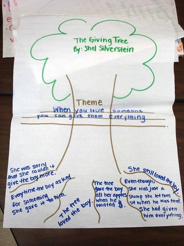 the giving tree essay - 308 words Tree definition, a plant having a permanently woody main stem or trunk, ordinarily growing to a considerable height, and usually developing branches at some distance from the ground see more.