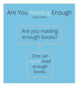 I  ᙖᎧᎧҠᎦ  I  ~ Are you reading enough? Flowchart BOOKWORM
