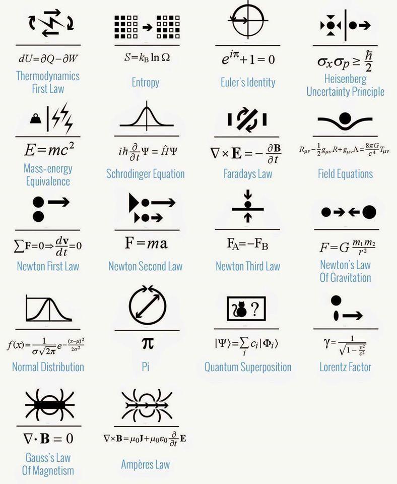 Tatoo, Law Tattoo, Affine Transformation, Physics Tattoos, Science