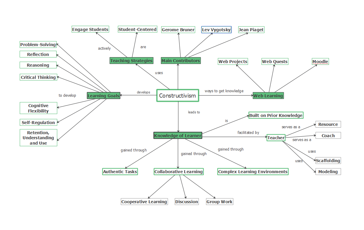 Constructivism Concept Map