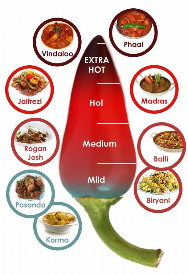 Curry heat reference chart in 2019 Recipes to try Curry recipes