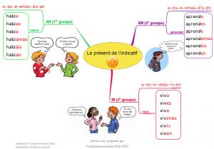 Present De L Indicatif Espagnol Carte Mentale Espagnol Espagnol Apprendre