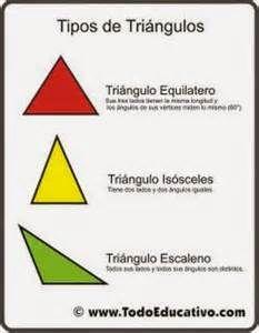 Resultados De La Busqueda De Imagenes Que Es Un Triangulo Escaleno Yahoo Search Tipos De Triangulos Clasificacion De Triangulos Triangulos Segun Sus Lados