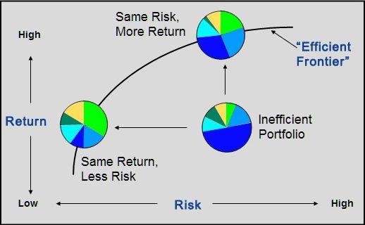 Efficient Frontier Portfolio Optimization - Intelligent and