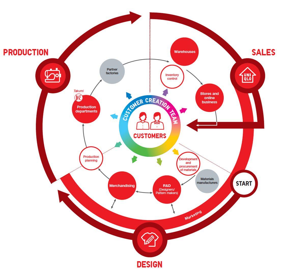 UNIQLO Business Model FAST RETAILING CO., LTD.