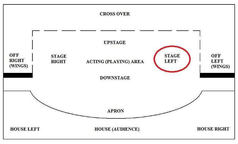 Stage Left Or Stage Right Teaching Theatre Teaching Drama Drama Ideas