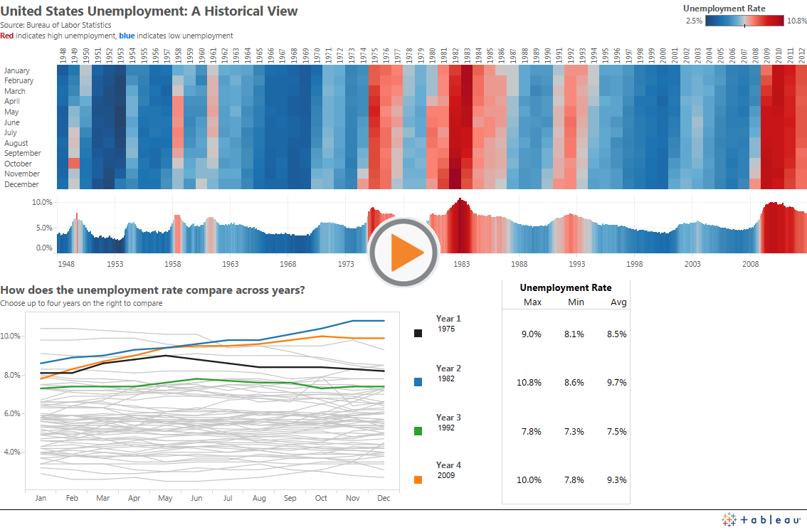 Improving The Wsj Historical U S Unemployment Rates Heat Map