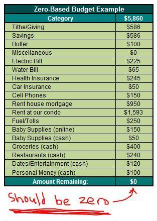 Zero Based Budget Spreadsheet Dave Ramsey Elegant Dave Ramsey Debt ...