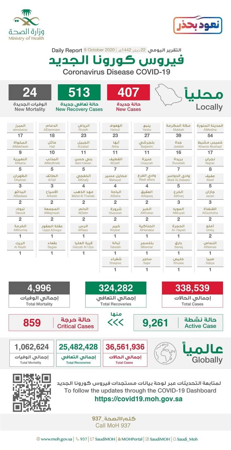 Pin By Saudi Expatriates Com On Saudi Arabia 2021 2020 Life In Saudi Arabia Recovery Posts Corona