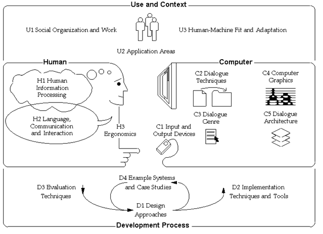 Matakuliah interaksi manusia dan komputer hci belajar komputer matakuliah interaksi manusia dan komputer hci ccuart Choice Image