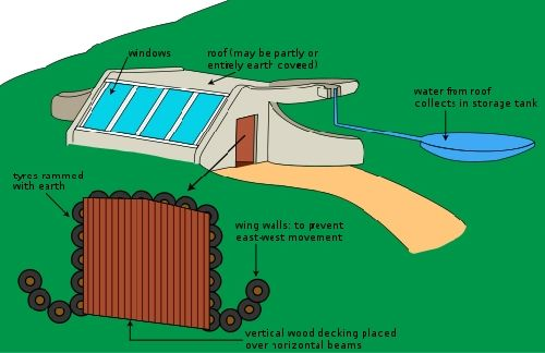 Diagram of a Regular Earthship Design bermed into the hillside, using  Passive Solar and Geo Thermal Principles for he… | Earthship design,  Earthship, Earthship home