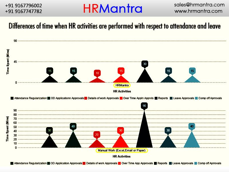 Attendance And Leave Analysis With Respect To Hrmanta And Manual
