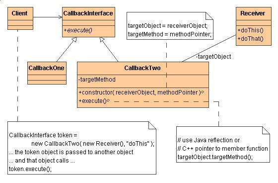 Command Design Pattern In Java With Example Design Patterns In