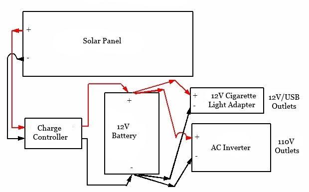 diy portable solar generator diagram good tutorial on this page rh pinterest com generator battery charger circuit diagram generator battery charger circuit diagram