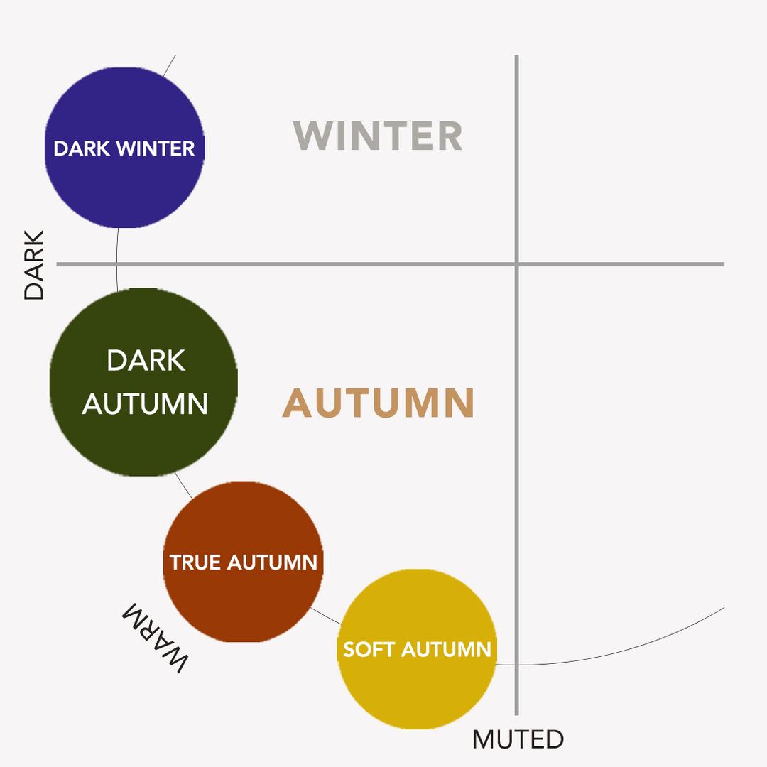 The Dark Autumn Make-up Palette | the concept wardrobe