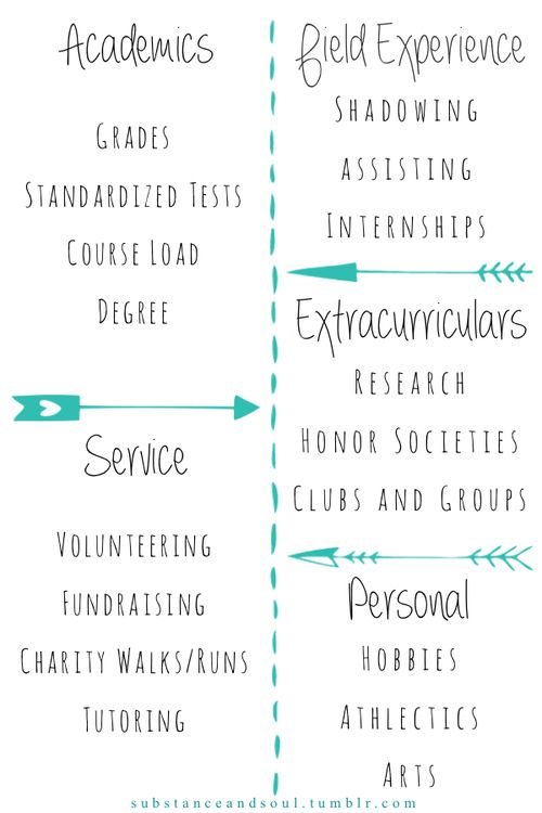 How to get into grad school {by making yourself a stellar and well-rounded applicant} on Substance and Soul